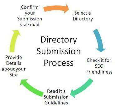 Backlinks From Directories - Web Design with D4DesignIT, Graphics ... | Design and Grow | Scoop.it