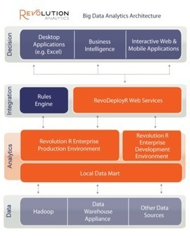 Real-Time Predictive Analytics with Big Data, and R | EEDSP | Scoop.it