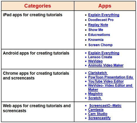 Some of The Best Tools and Apps for Creating Educational Tutorials   Educational Technology and Mobile Learning   Tablets na educação   Scoop.it