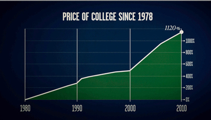 """Why You'll Be Paying Your Student Loans Forever 