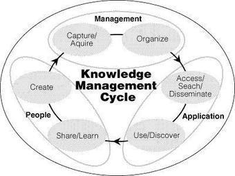 A knowledge management primer (1): KM as simple as ABC | KM trends | Scoop.it