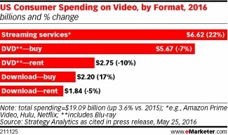 Streaming Video Spending to Rise by Double Digits This Year - eMarketer | Consumer Behavior in Digital Environments | Scoop.it