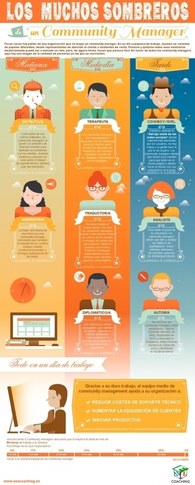 Los diferentes trabajos de un community manager | social media | Social Media 2.0 | Scoop.it