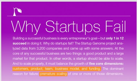 Why Startups Fail | Visual.ly | FastStart | Scoop.it