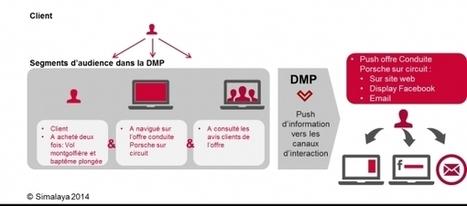 La Data Management Platform: les cas pratiques d'utilisation | CRM | Scoop.it