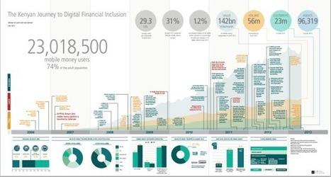 Infographic: 23 million mobile money subscribers and growing – The Kenyan journey to digital financial inclusion | Celebrating Progress Africa | TIC para el Desarrollo | Scoop.it