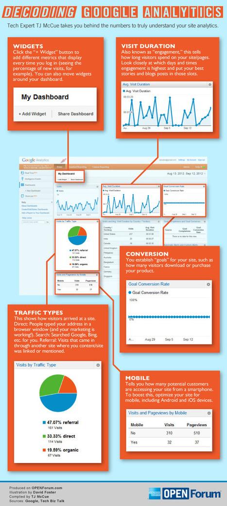 New Infographic: Decoding Google Analytics – Stephen's Lighthouse | Website Analytics | Scoop.it