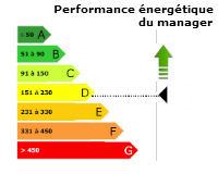 Management durable : écologie du manager | Management durable | Scoop.it