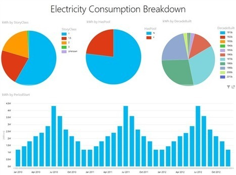 """Excel Blog - Dallas Utilities: Electricity seasonal use simulation using project codename """"GeoFlow"""" Preview and Power View 