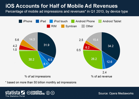 Chart: iOS Accounts for Half of Mobile Ad Revenues | Statista | Marketing & Webmarketing | Scoop.it