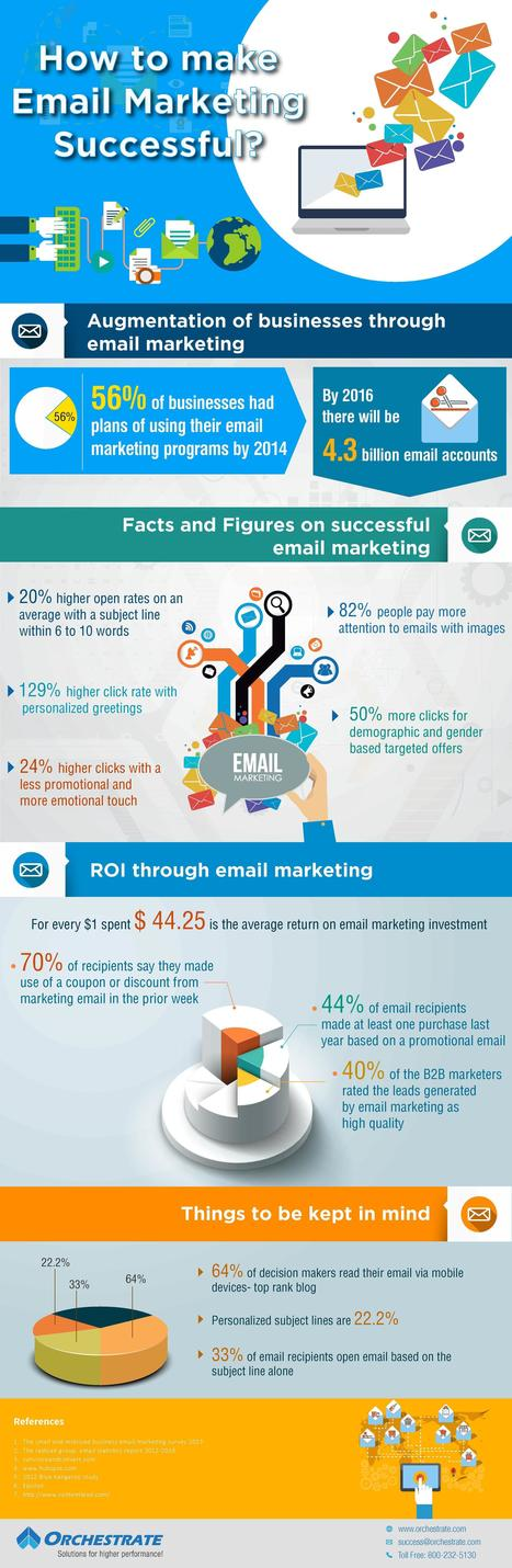 Infographic: Email Marketing Is Essential for Business - Mobile Marketing Watch | Mobile Marketing | News Updates | Scoop.it