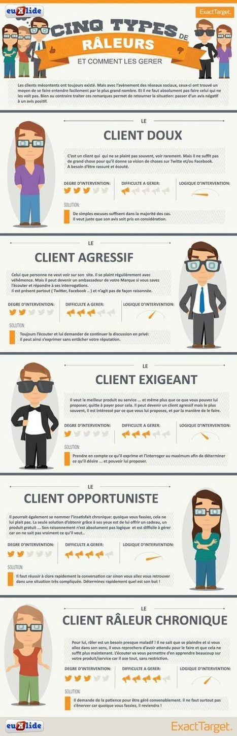 5 profils de clients râleurs et comment les gérer… - Social Digital Marketing Blog | #C.M | Scoop.it