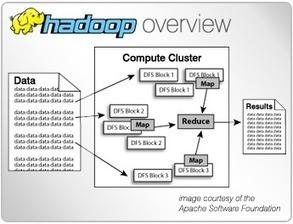 IBM Emerging Technologies - jStart - On The Horizon - Apache Hadoop   Big Data your head in the clouds   Scoop.it