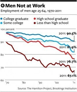 The No Good, Very Bad Outlook for the Working-Class American Man | FCHS AP HUMAN GEOGRAPHY | Scoop.it