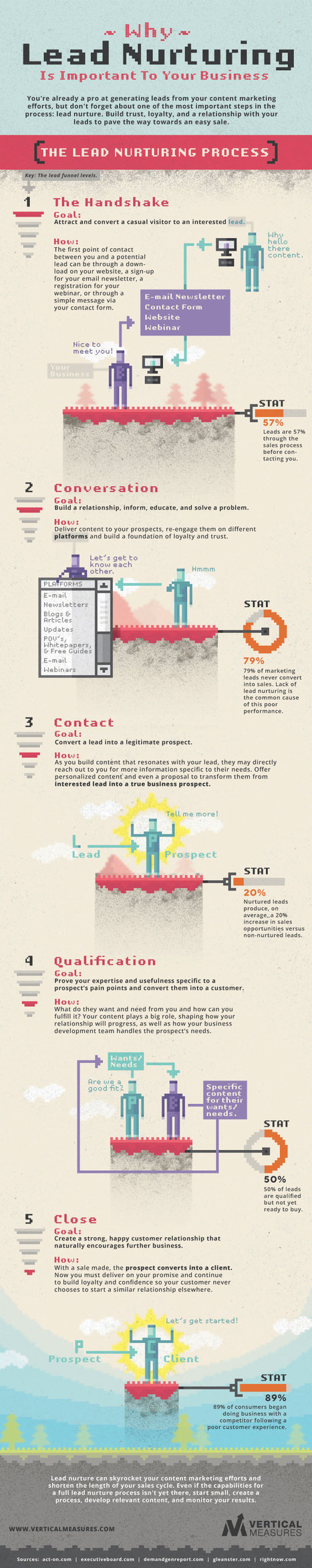 How To Create a Content Marketing Lead Nurturing Process [INFOGRAPHIC] - B2B Infographics | Digital Marketing Ecosystems | Scoop.it