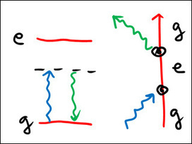 Atomic and Optical Physics II   Opus Ouliee   Scoop.it