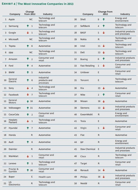 The 50 most innovative companies in the world   Transformation d'entreprise   Scoop.it