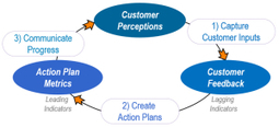 Metrics for Customer Experience Management | Talking about Customer Experience | Scoop.it