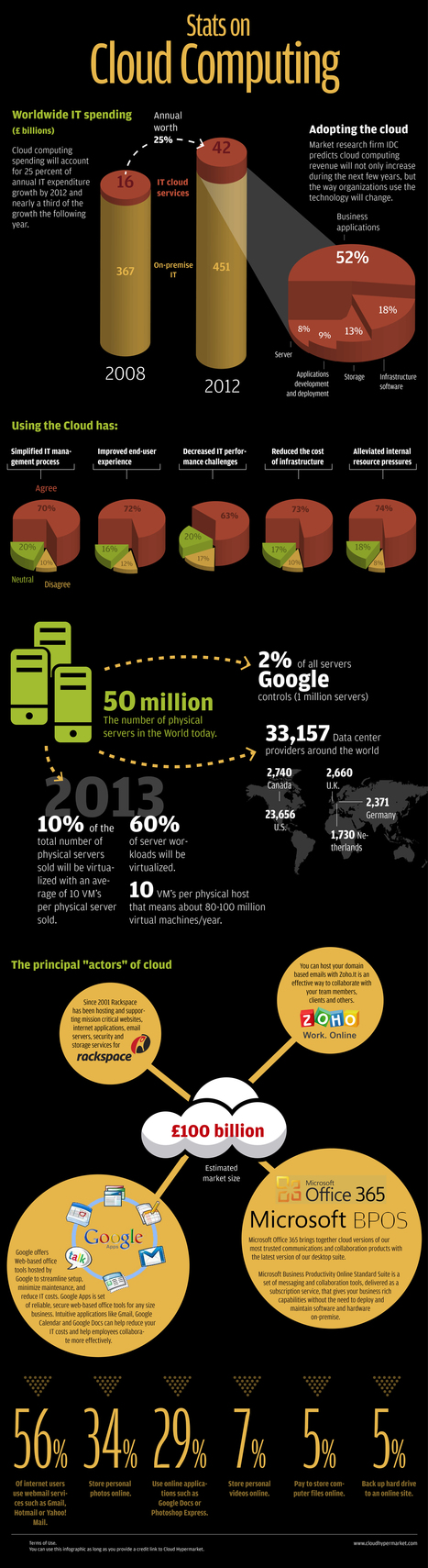 The Statistics of cloud computing | Knowledge for Entrepreneurs | Scoop.it