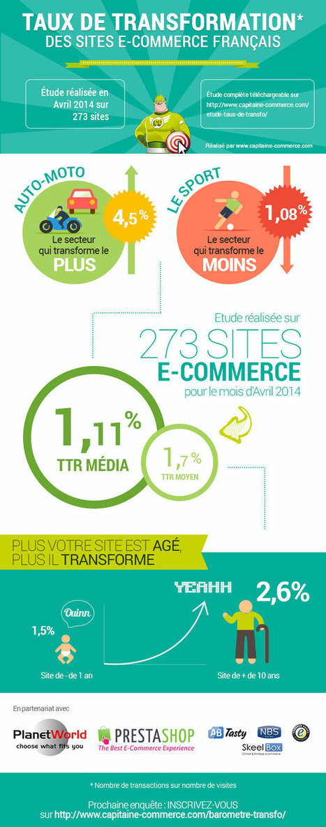 [Exclusif] Taux de transformation des sites E-commerce français : Capitaine Commerce 3.6 | Transformation numérique | Scoop.it