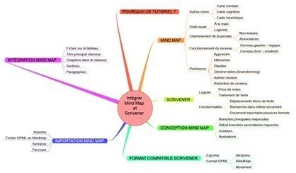 Comment utiliser une Mind Map avec Scrivener | MarieBo Solutions | Medic'All Maps | Scoop.it