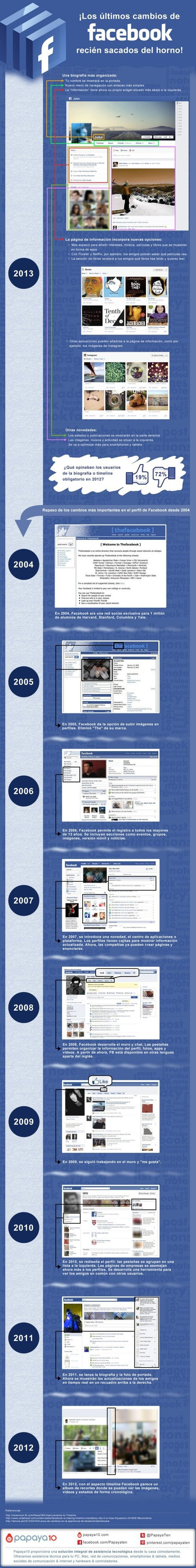 Los últimos cambios de #Facebook en una infografía en español | Gabriel Catalano human being | #INperfeccion® a way to find new insight & perspectives | Scoop.it