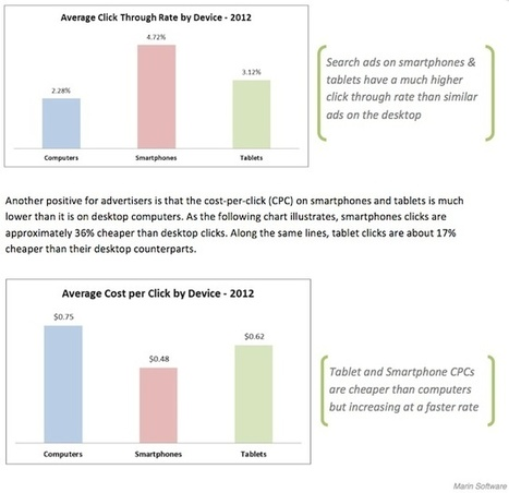 Campagnes universelles AdWords : hausse du coût sur mobiles ? | Lise's Webmarketing | Scoop.it