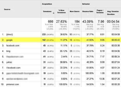 Search Behavior Signals That Impact SEO & Conversion | Nebseo Digital Marketing world | Scoop.it