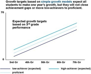 Measuring student growth: A guide to informed decision making   Collaborative Action Research: iPad Trials   Scoop.it