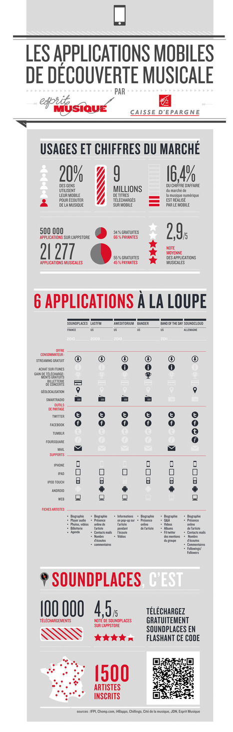 [Infographie] Le marché des applications mobiles musicales | FrenchWeb.fr | MUSIC:ENTER | Scoop.it