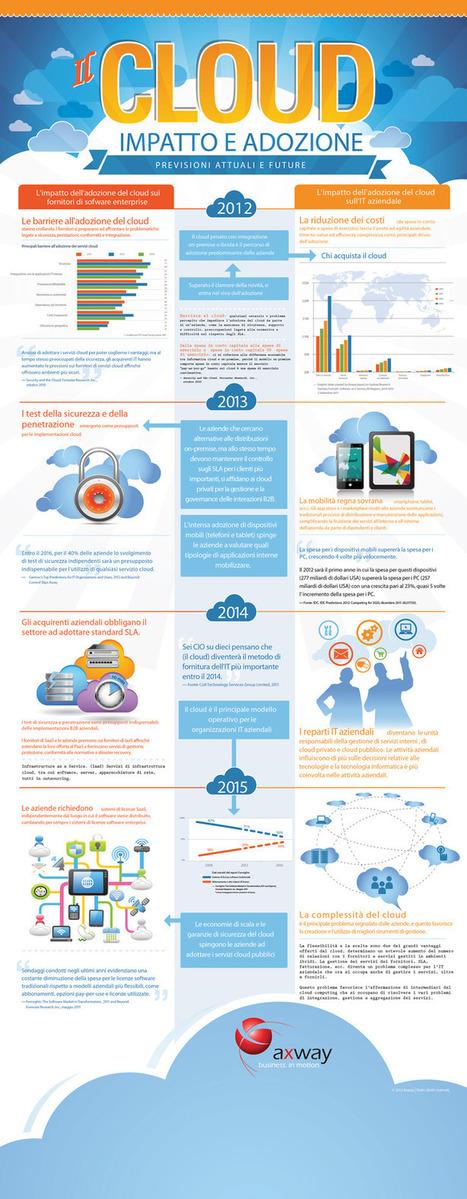 Cloud computing: entro il 2014 sarà il principale modello per l'IT aziendale | The business value of technology | Scoop.it