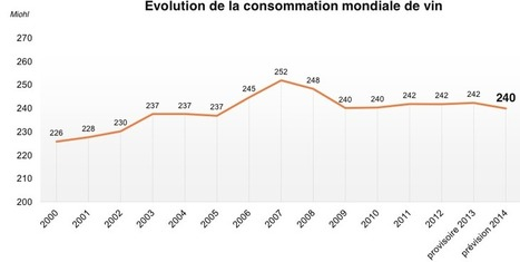 World Wine Consumption Mostly Flat Since 2009 | Autour du vin | Scoop.it