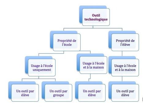 Les différents modèles d'intégration du BYOD | Nouvelles des TICE | Scoop.it
