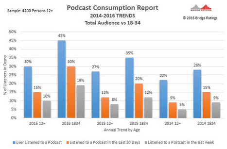 Bridge Ratings data examines podcasting audience for 2016. | E-Music ! | Scoop.it