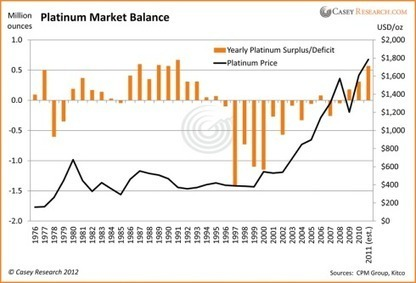 The Industrial Man's Gold - Casey Research #platinum | Commodities, Resource and Freedom | Scoop.it