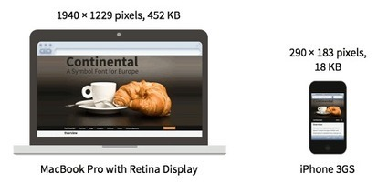 Simple Responsive Images With CSS Background Images   Smashing Mobile   Responsive design & mobile first   Scoop.it
