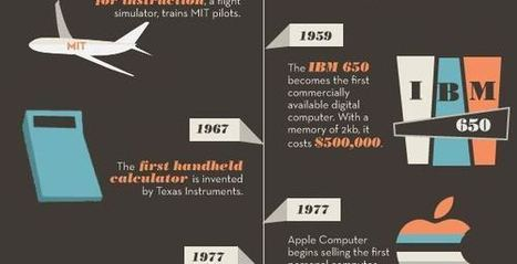 InfoFriday: The Evolution of Educational Technology | TechieSchools | Scoop.it