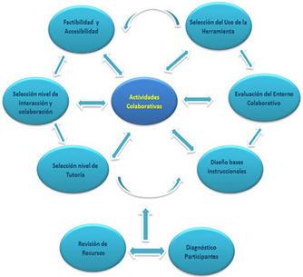 Modelo para el Diseño de Actividades Colaborativas Mediante la Utilización de Herramientas Web 2.0 | Bichos en Clase | Scoop.it