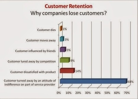 Be your customers' Hero with four easy retention tactics | MyCustomer | Corelynx software articles | Scoop.it