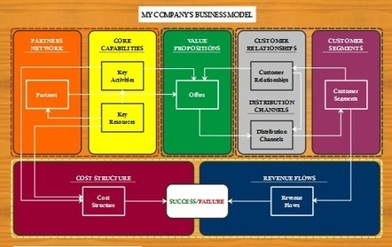 20 ways to advance your business by using mind mapping software | Mind Mapping, pensée visuelle en entreprise | Scoop.it