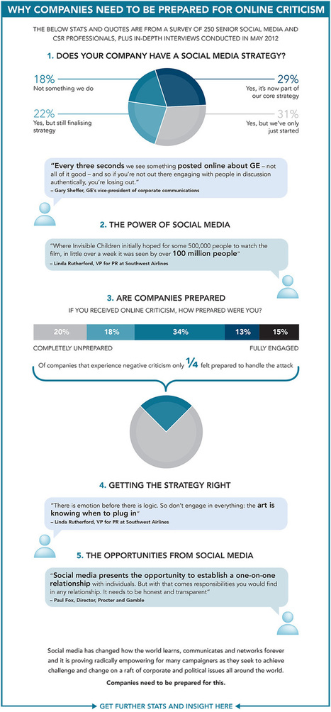 Does Your Company Have A Social Media Strategy? [INFOGRAPHIC] - AllTwitter | Educación y Tecnología Siglo 21 | Scoop.it