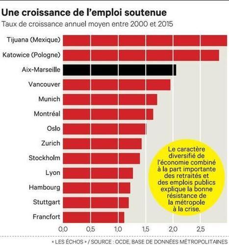 Métropoles: l'OCDE fait l'éloge d'Aix-Marseille | Marseille | Scoop.it