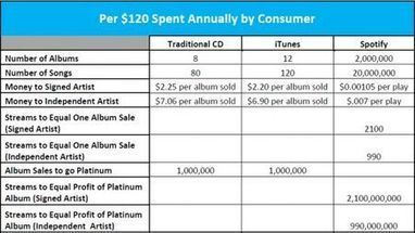 Streaming Music Reduces Artist Revenue and Waters Down Creativity | Musicbiz | Scoop.it