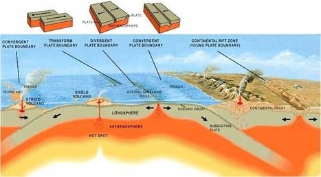 Earth | Science Teacher Resource Sites | Scoop.it