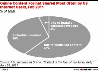 survey - What Marketers Can Learn from Consumers' Sharing Habits | Social media news | Scoop.it
