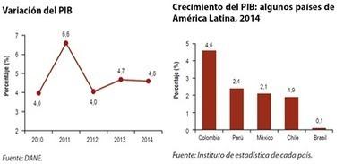 Portal Sinergia   DNP Colombia   Regiones y territorios de Colombia   Scoop.it