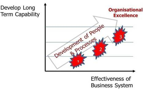 Identifying the Common Pitfalls of Lean Transformation and Change | Change Management | Scoop.it
