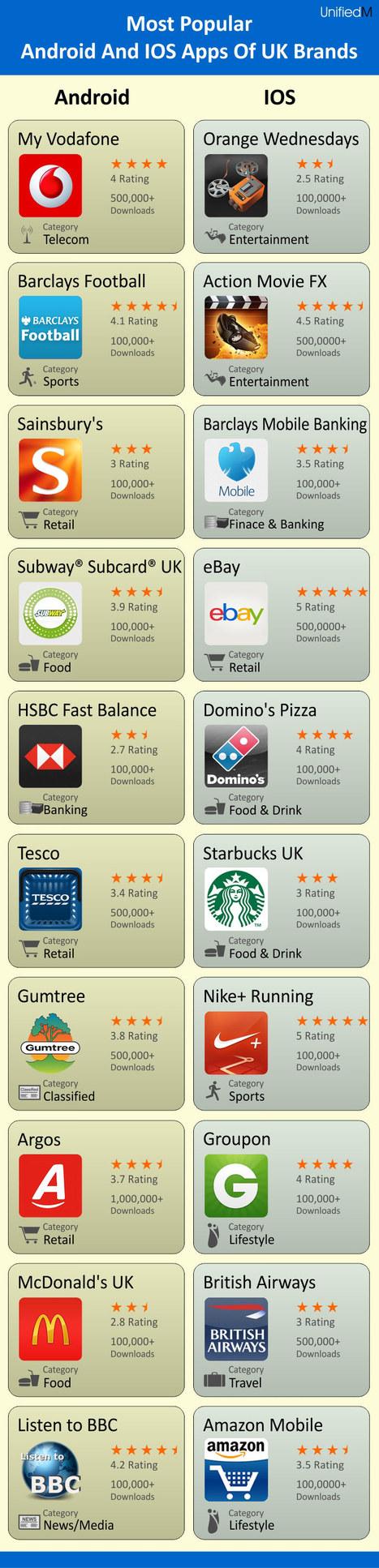The Value of Branded Apps   The Value of Branded Apps   Scoop.it