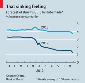 BRICs - Brazil Stalls   a-level economics   Scoop.it