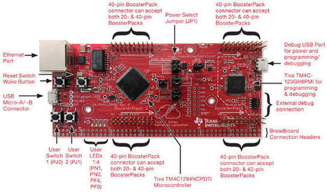 Texas Instruments Tiva C Series TM4C129 Connected Launchpad Sells for $20 | Embedded Systems News | Scoop.it